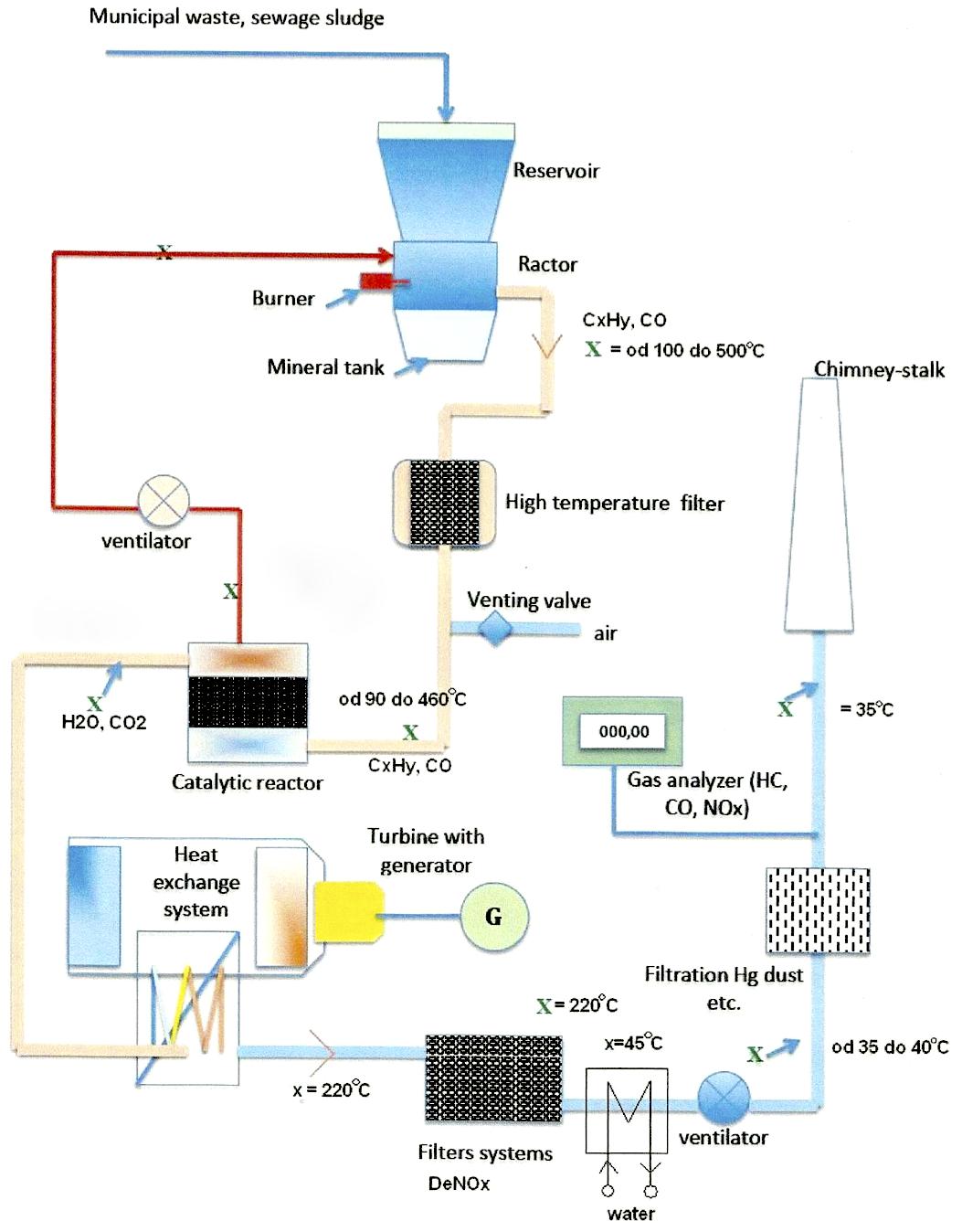 schema zariadenia pyrokat
